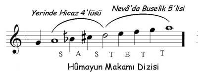 Hicaz hûmayun makamı dizisinin klasik Türk musikisindeki isimleri Dügâh, Dik Kürdi, Nim Hicaz, Nevâ, Hüseyni, Acem, Gerdaniye ve Muhayyer'dir.